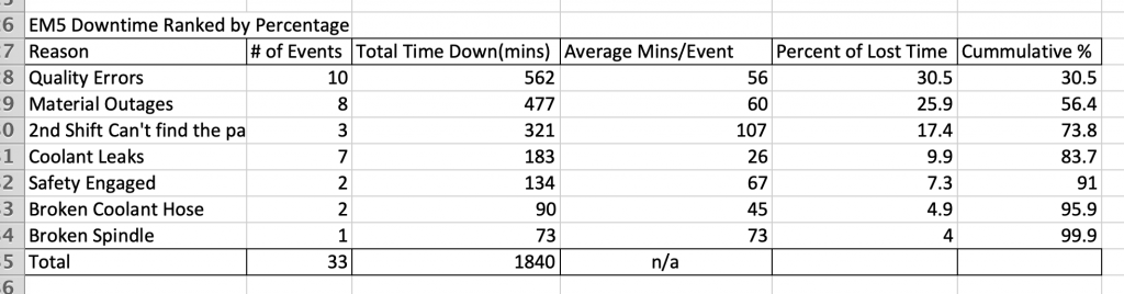 Table of Downtime Issues over One Month
